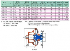限距型液力偶合器